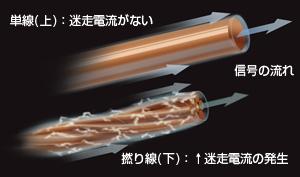 楕円シングルコアと撚り線ケーブルの信号エネルギー伝達概念図